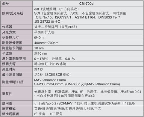 CM-700d规格图