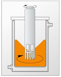 防爆分散机乳化系统