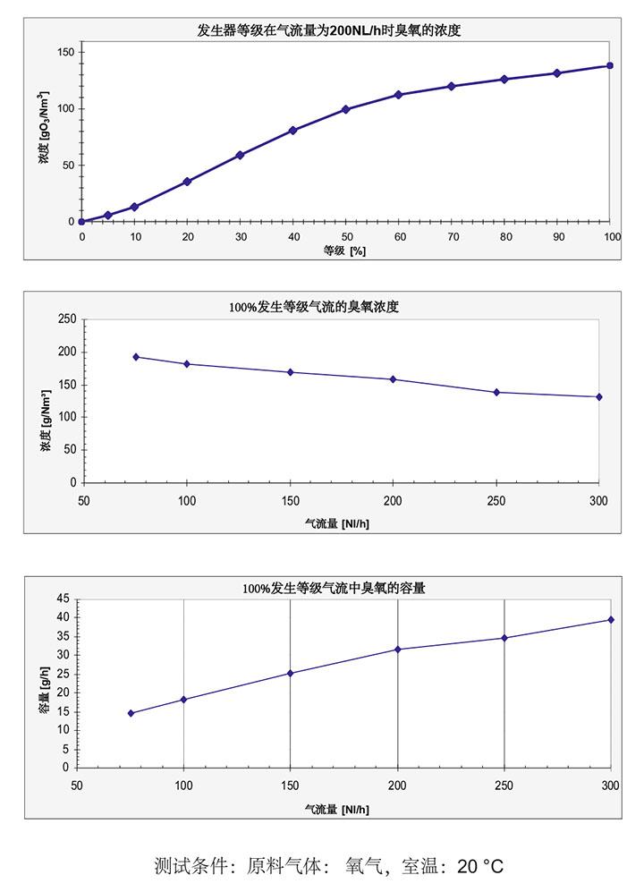COM-AD-08臭氧发生器数据表