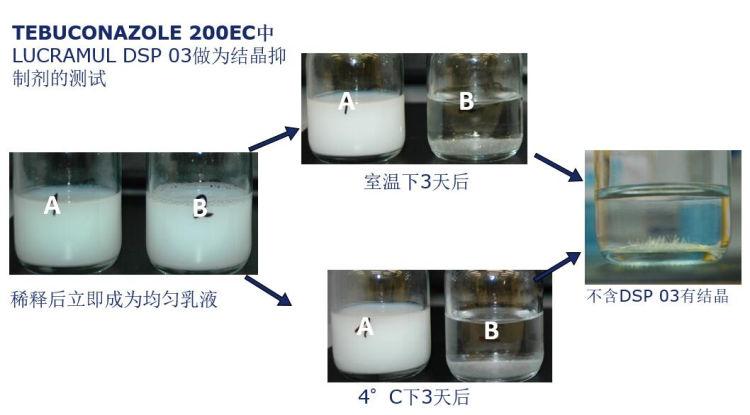 结晶抑制剂的测试