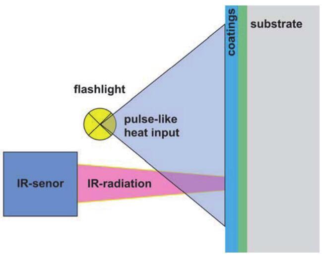 CoatMaster 在线非接触式实时测厚系统测量原理结构图