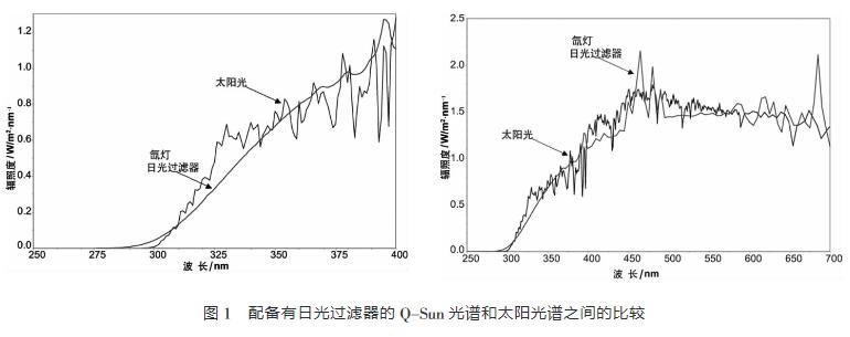 配備有日光過濾器的Q-SUN光譜和太陽光譜的比較