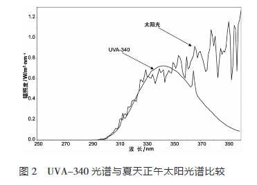 UVA-340光譜與夏天正午太陽光譜的比較