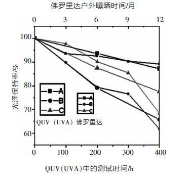 圖4 QUV (UVA燈管)400小時與佛羅里達1年樣品保光率之間的比較