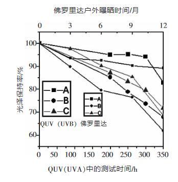 圖5 QUV(UVB燈管)350小時與佛羅里達1年樣品保光率之間的比較