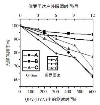 Q-Sun 600小時與佛羅里達1年樣 品保光率之間的比較