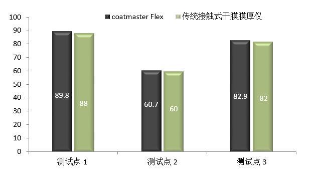coatmaster与传统测厚仪的对比