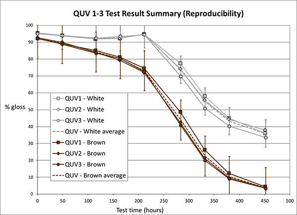 聚酯粉末涂料加速老化测试案例研究