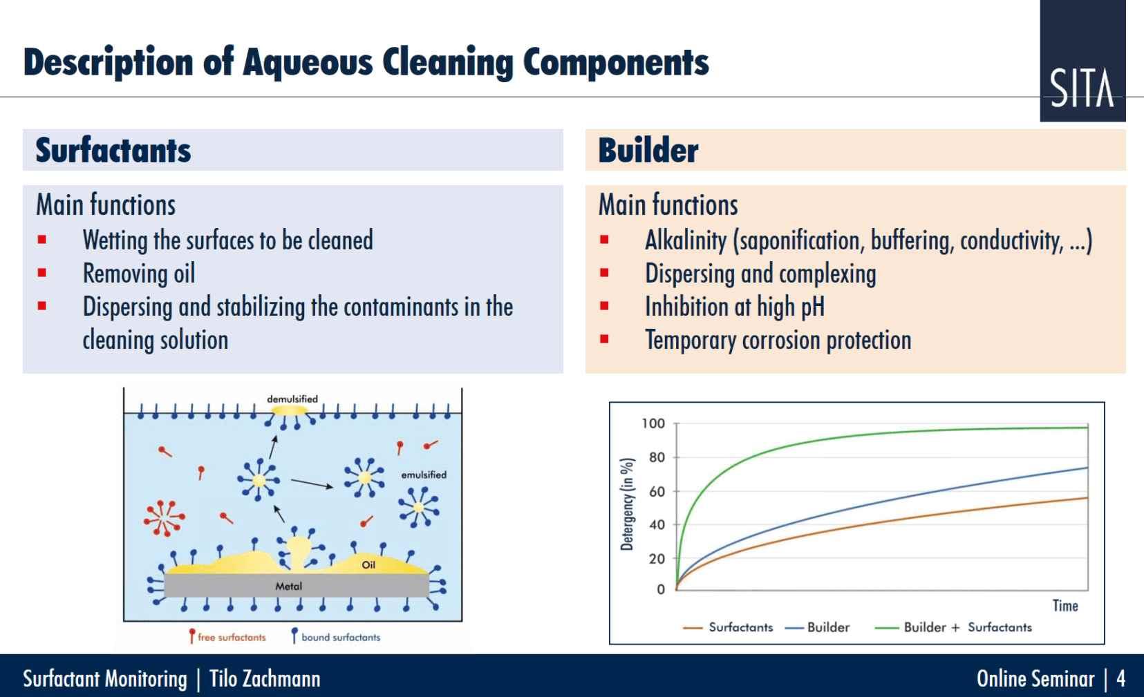 工业清洗量化控制清洗质量网络研讨会